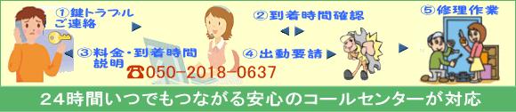 大阪での鍵トラブル・鍵交換受付の流れ