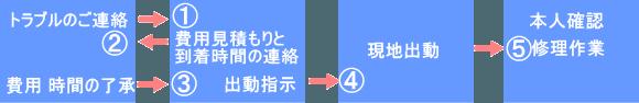 太田市お申込みの流れ