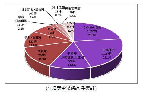 平成28年 警視庁 侵入窃盗割合