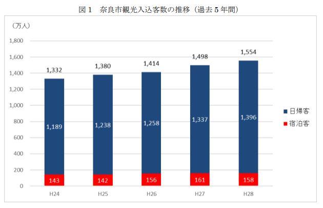 奈良市観光客流入数