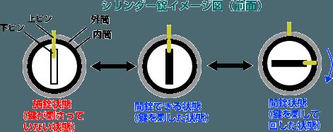 シリンダー錠構造イメージ