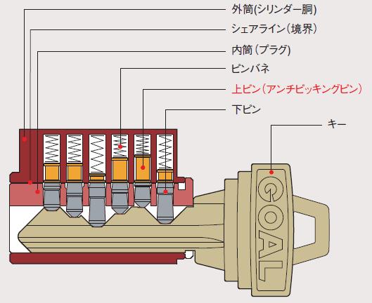 GOAL6本ピンシリンダー構造図
