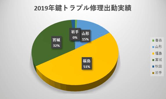 2019年東北地方の県別鍵トラブル修理出動実績