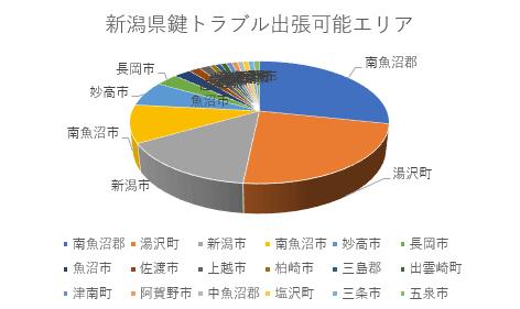 新潟県鍵トラブル出張対応エリア