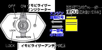 バイクイモビライザーとECUの通信